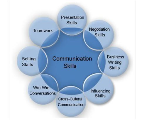 managerial communication layers Communication is one of the most important aspects of management without strong communication, employees won't even understand what the manager wants them to accomplish effective communication also helps employees to value their jobs more by minimizing conflicts and letting each employee feel.